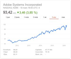 Adobe : money, money, money