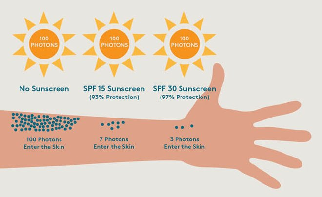 SPF, tells you how to protect yourself from UVB rays.