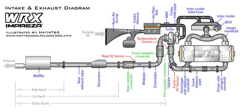 wrx-intake-exhaust-diagram.