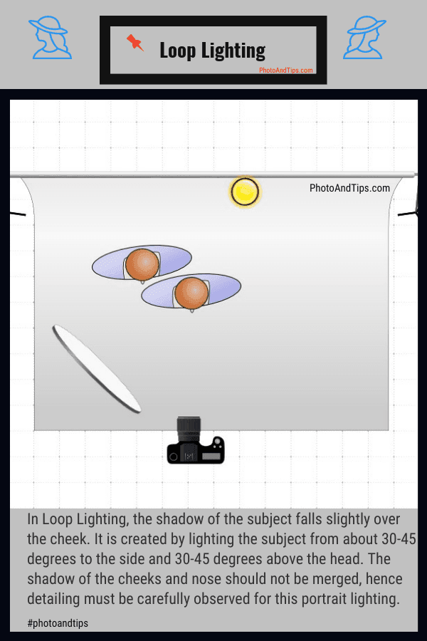 Loop Lighting Setup