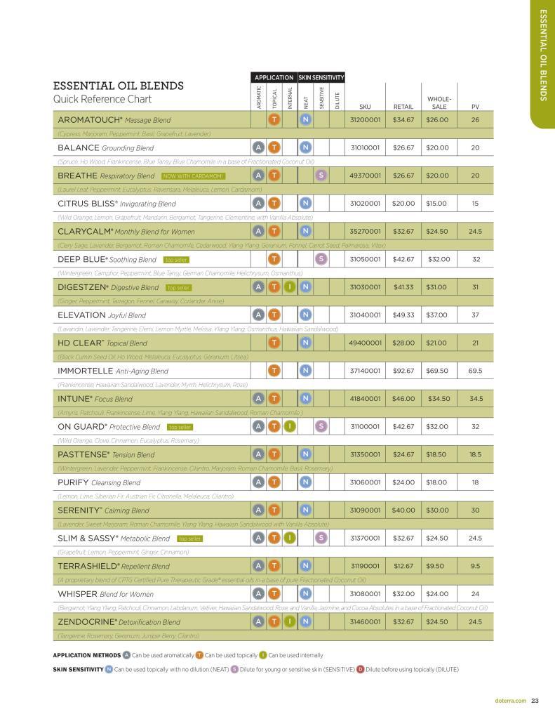 Doterra wholesale price list