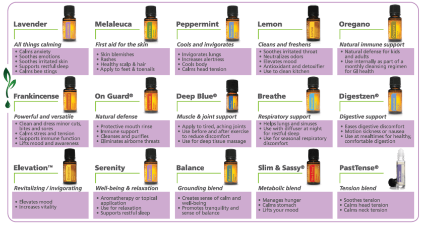 Doterra oil uses chart