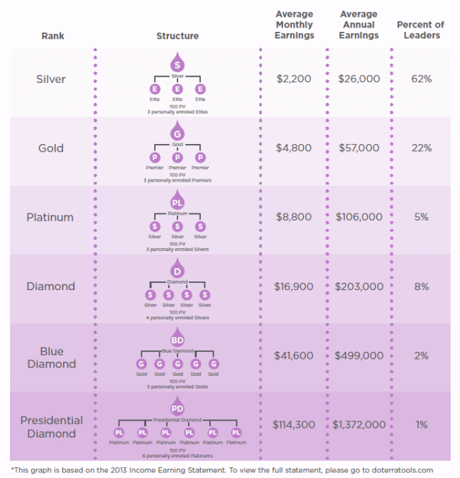 Doterra income levels