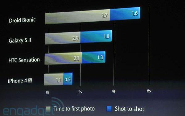 Photo mobile : nouvel iPhone et Photoshop Touch