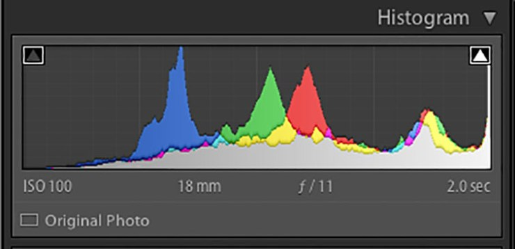 This histogram shows a spike on the right edge indicating highlight clipping.