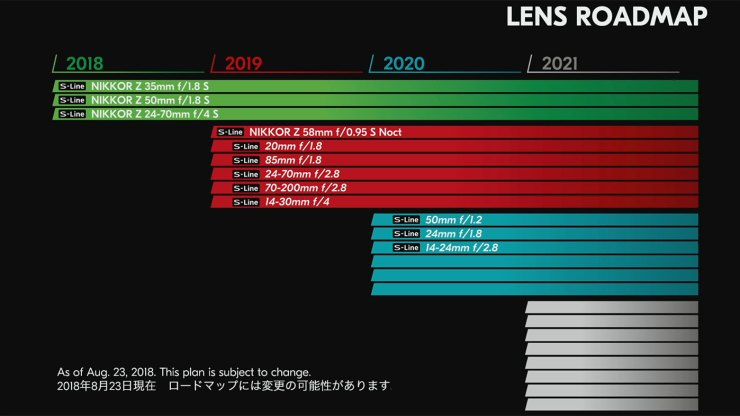 Nikon's mirrorless lens roadmap