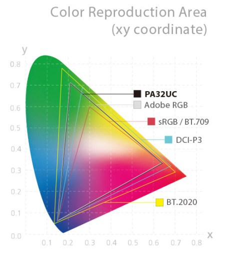 Asus PA32UC Rec 2020 Color