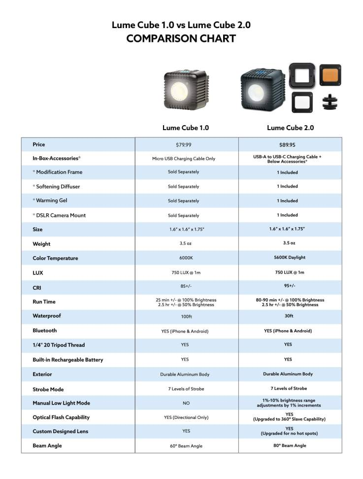Lume Cube 2.0vs. 1.0 comparison chart