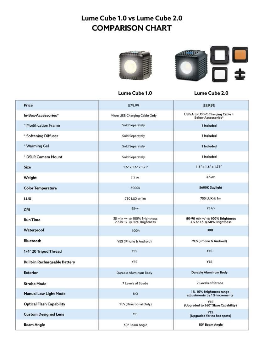 Lume Cube 2.0vs. 1.0 comparison chart