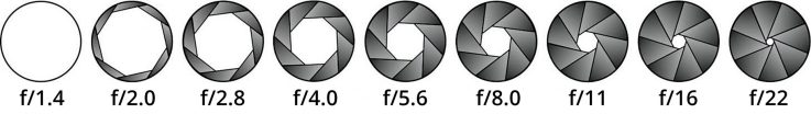 Apertures, their sizes and f number