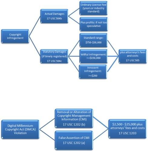 Copyright-Infringement-Damages-Decision-Tree3.jpg