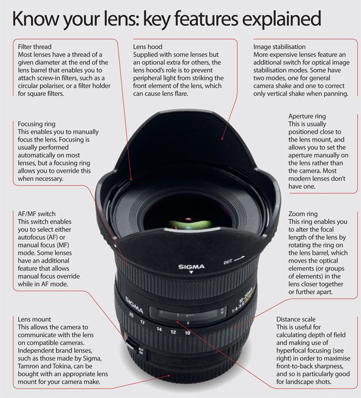 Lens Key Features Explained