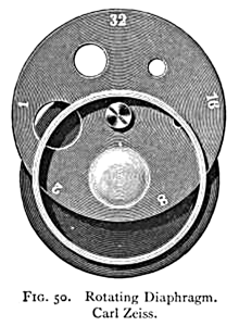 Rotating Diaphragm to Change Aperture