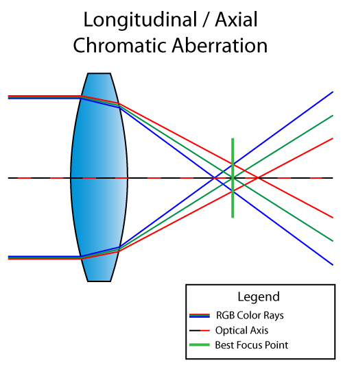 Longitudinal Chromatic Aberration