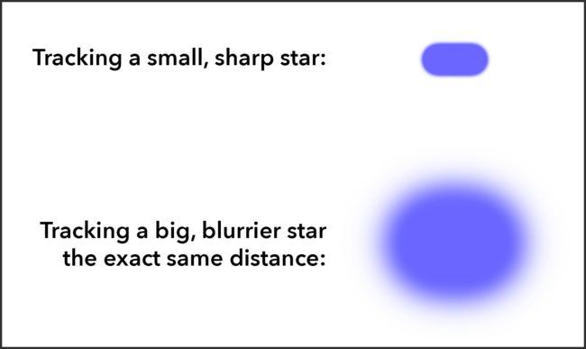 Star movement comparison between small versus large star