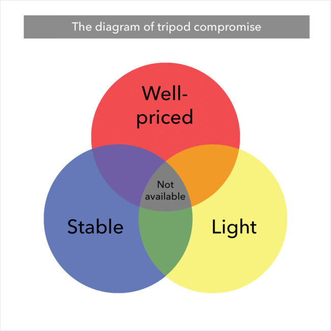 Diagram-of-tripod-compromise