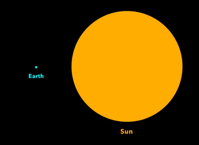 Earth vs Sun Size To Scale