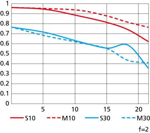 Nikon Z 40mm f2 Lens MTF Chart