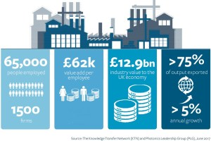 The UK Photonics industry snapshot
