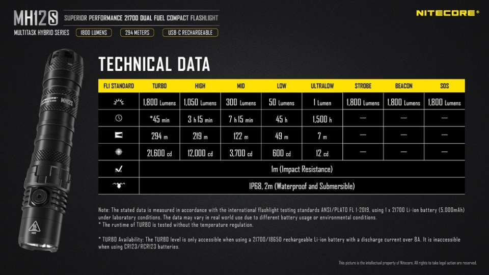 Nitecore MH12S Technical Data and Specifications