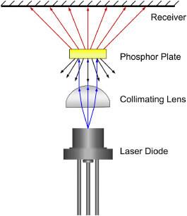 Laser excited phosphor lep schematic