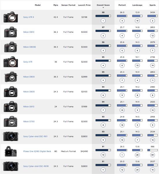 Best-cameras-based-on-DxoMark-test