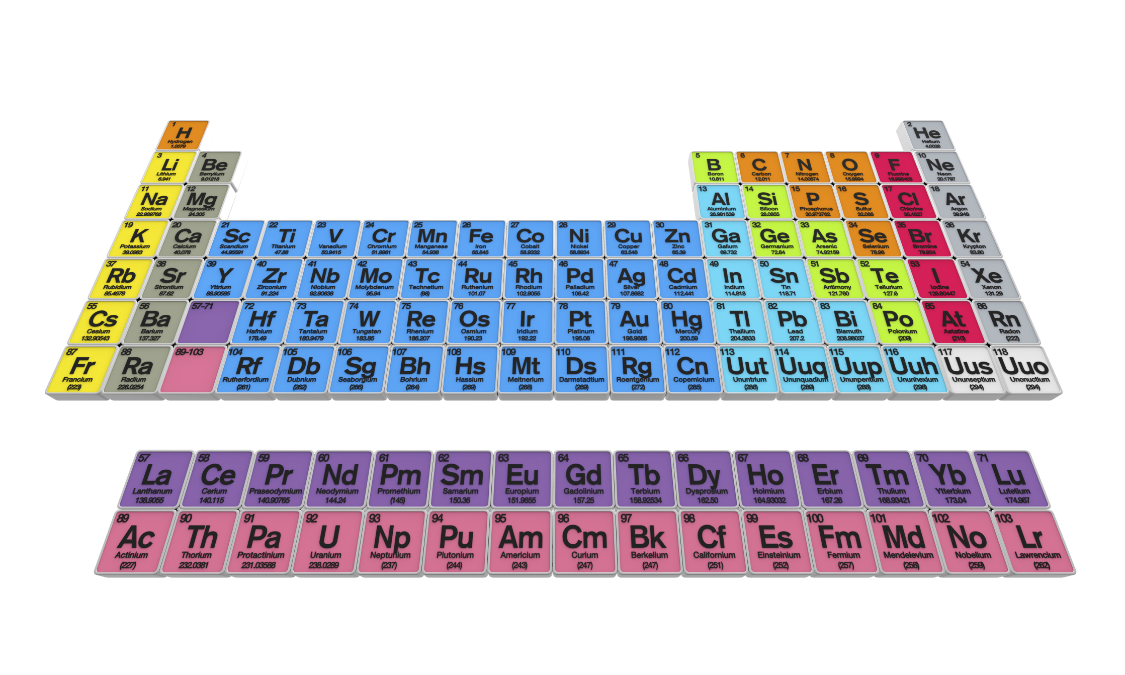 How To Figure Valence Of Electrons In The Periodic Table