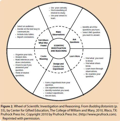 Want To Make Gifted Education More >> Building Student Independence Ramblings Of A Gifted Teacher