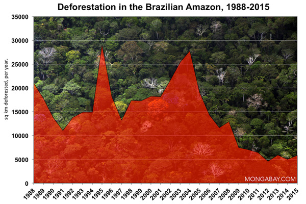 Amazon deforestation.