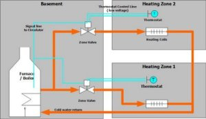 The Dabbler Handyman: Repairing a heating system zone valve