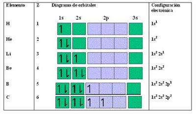 en la tabla a continuacin vemos como se distribuyen los electrones de los tomos en orden creciente a su nmero atomico z - Tabla Periodica De Los Elementos Sin Rellenar