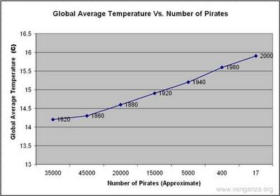chart correlating piracy and global warming