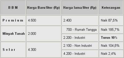 Tabel Harga BBM BARU