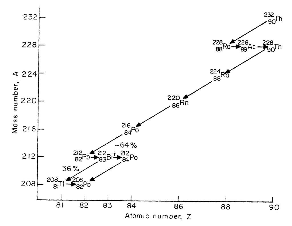 Denaturing Thorium With Ionium