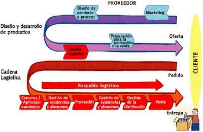 Las Principales Funciones de la Log�stica