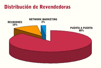 Distribución de Revendedoras por Modalidad: Puerta a Puerta, Party Plan, MLM