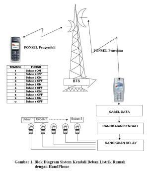 Kontrol dengan HP: Blok Diagram