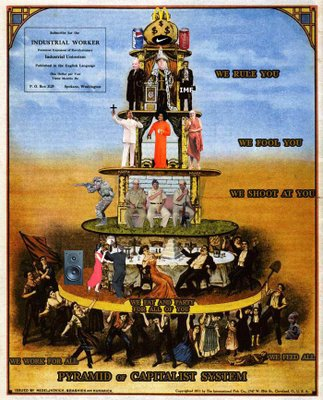 Pyramid of Capitalist System India