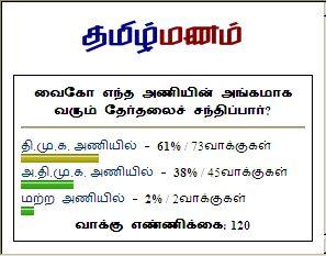VaiKo Alliance Partner Valuation by Tamil Bloggers via Thamizhmanam