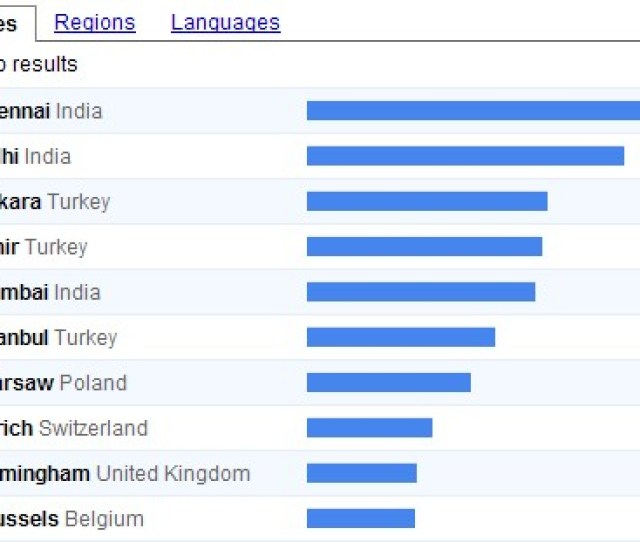 The Word Sex Has Been Searched By More Google Users In Indian Metro Cities Than Any Other Place In The World