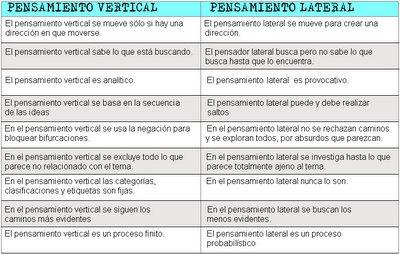 Pensamiento Vertical versus Pensamiento Lateral