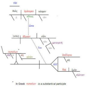 John 3:16 Diagrammed in Greek | More Random Thoughts from