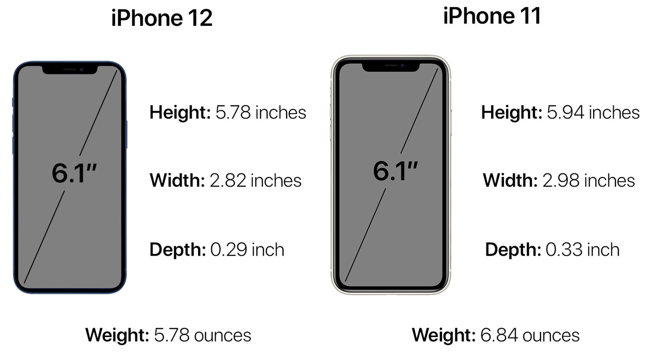 Dimensions and weight of the iPhone 12 vs. iPhone 11