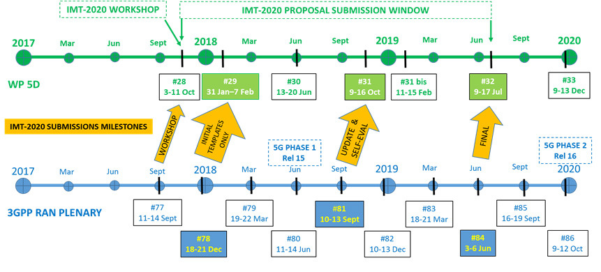 3GPP's schedule for Release 16, which includes the development of the second phase of 5G's standards.