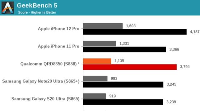 Geekbench 5 Resultados de referencia de la CPU Crédito de la imagen: AnandTech