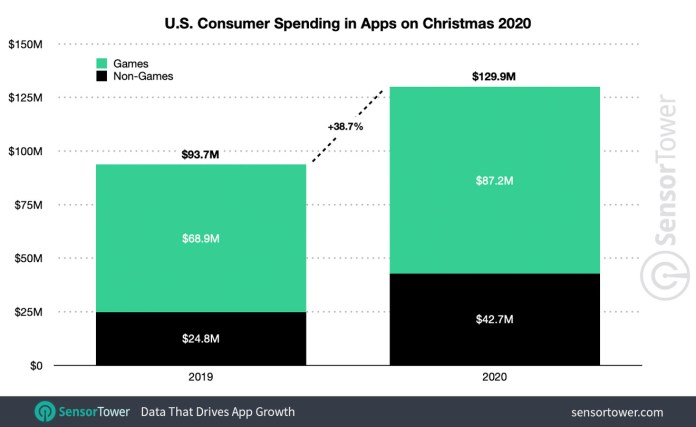 Christmas 2020 mobile-app spending