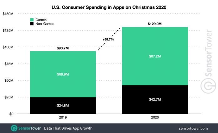 Christmas 2020 mobile-app spending