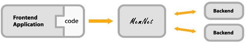 memnet-dashboard-framework