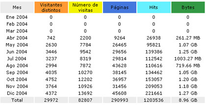 stats2004