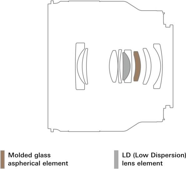 Construction optique du 35 mm F/2,8 Di III OSD M1:2